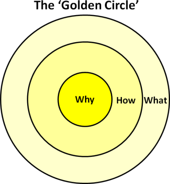 The Golden Circle.
