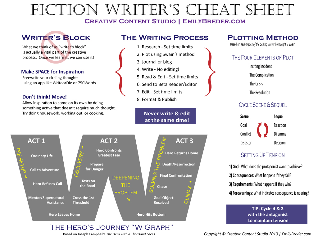 The Writing Process; Info-graphic by Ripley Nox.