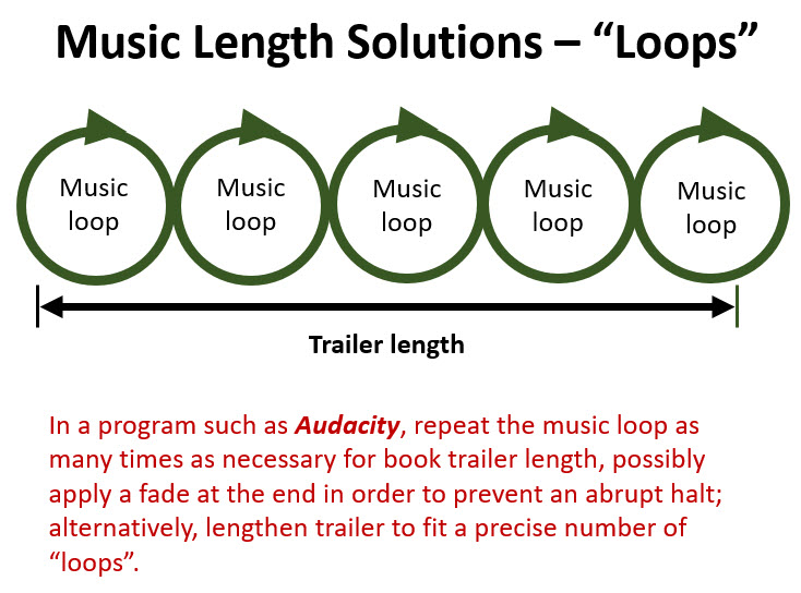 Let's Make a Book Trailer Part 19 -- Music Loops, Brant Foreng, @brantforseng